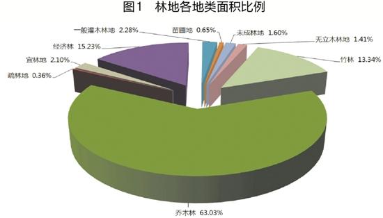 浙江省森林资源及其生态功能价值公告 - 老林 - 老林的博客