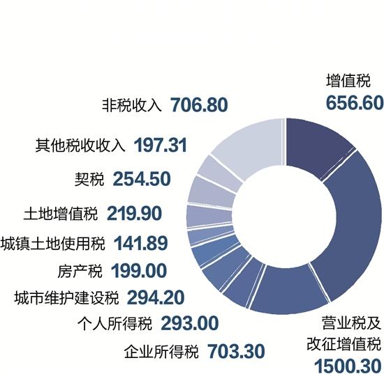 装修预算_事业单位预算流程图_浙江省一般预算收入