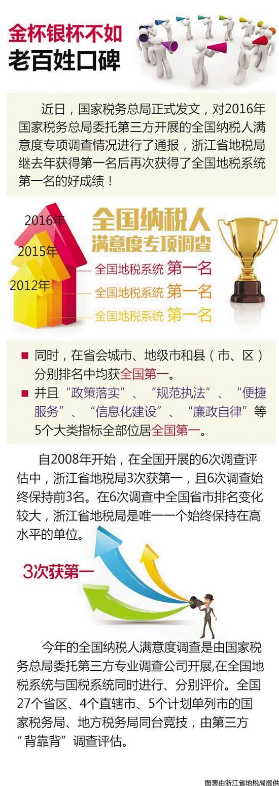 全景回眸浙江地税的2016