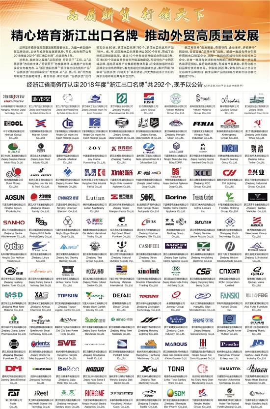 (排名按2018年企业出口额排序)   中宁化集团有限公司   宁波凯越国际