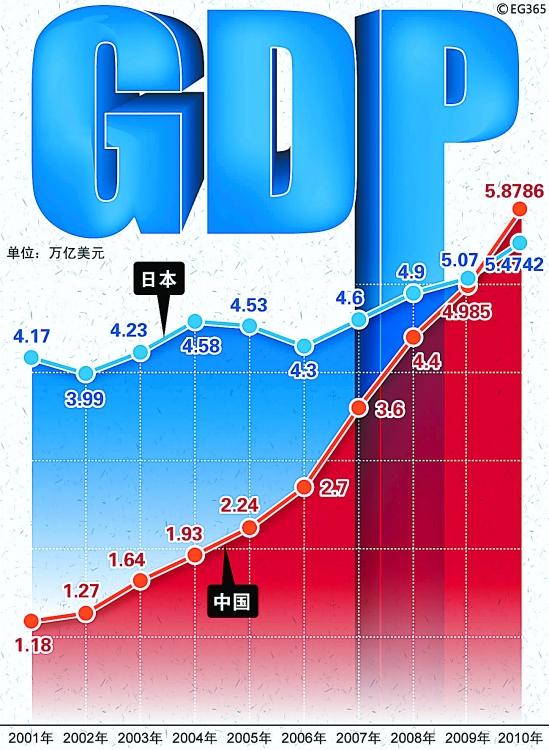 中国经济总量和日本_中国和日本地图